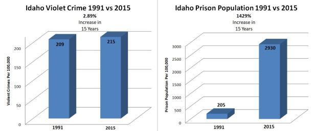 Idaho Crime VS Incarceration